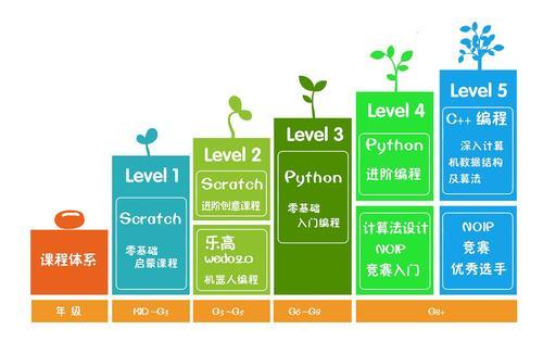广州少儿编程培训学校