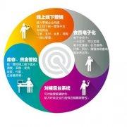 南昌新建县学网店设计在哪