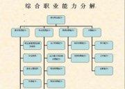 2018宜昌夷陵区会计学习