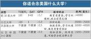 重庆渝中区哪间sat学校好