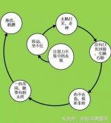 重庆在哪里可以学孩子多动症纠正