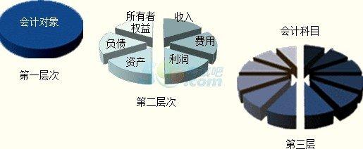 江门财税培训多少钱