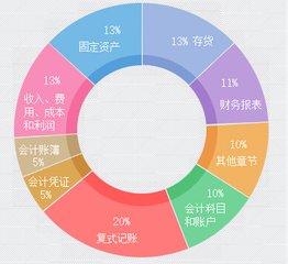 2021年沧州新华区会计电算化培训学校哪家好
