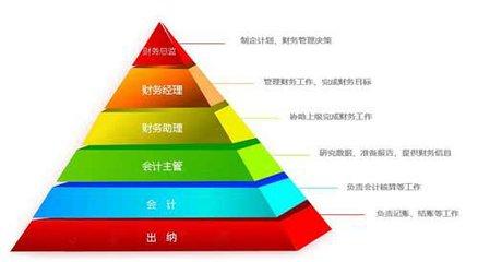 广州天河区注册会计师培训机构