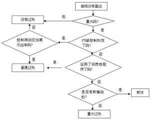 2018潜江初级会计培训费用