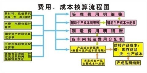 咸阳学习财税