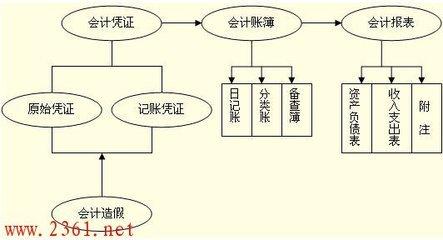 2020南京那里学注册会计师