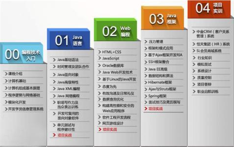 2018北京Java学校培训学校