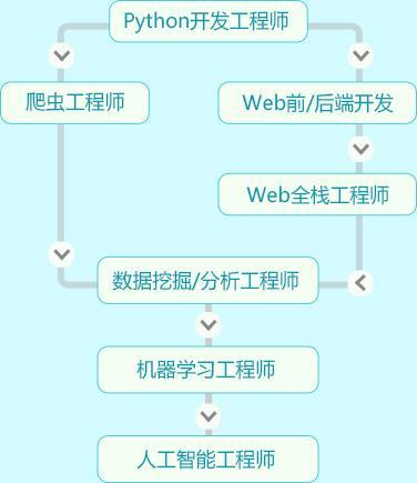 广州西湖路学Python全栈+人工智能到哪里